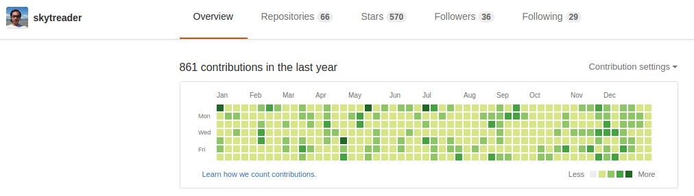 A full GitHub year